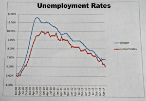 Unemployment Rates: Summertime or Permanent Trend?